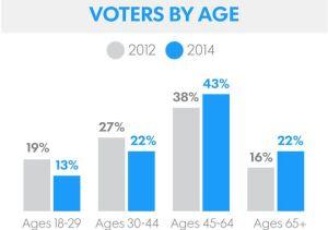 http://www.gannett-cdn.com/-mm-/69d339150c4ce117cb0fd512e05cf0a43b7e9e17/c=1527-1236-3981-3081&r=x383&c=540x380/local/-/media/USATODAY/None/2014/11/05/635507979590476114-Exit-poll-results-2.jpg